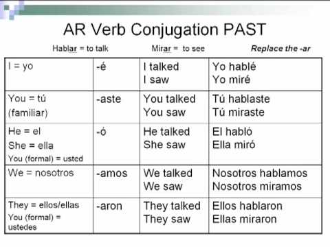 endings presente ar how to conjugate spanish verbs