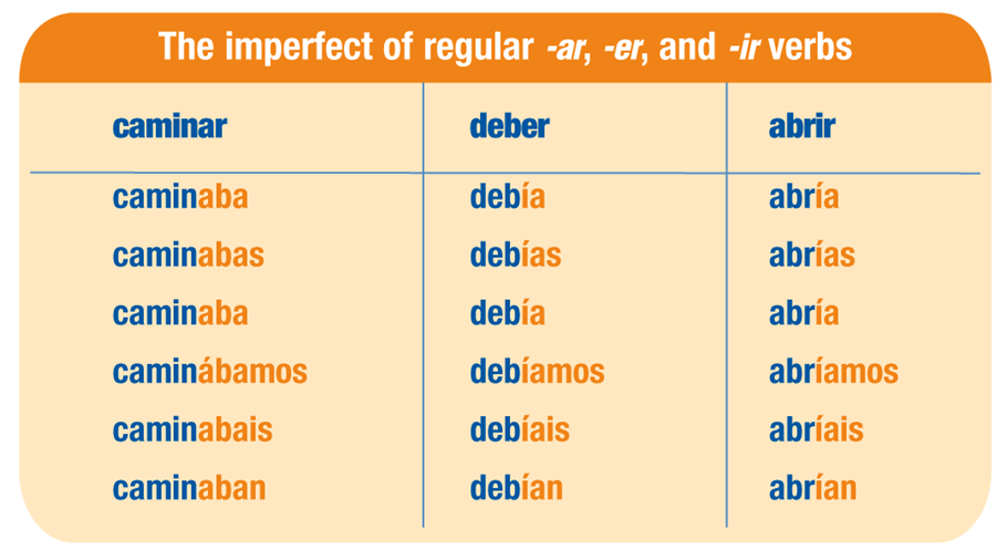 endings preterito imperfecto ar how to conjugate spanish verbs