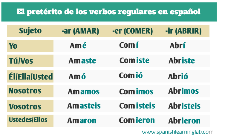 endings preterito perfecto simple ar how to conjugate spanish verbs