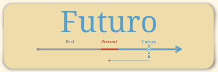 Thumbnail for How to Conjugate Spanish Verbs in Futuro